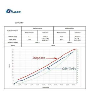 ford-ranger-mazda-bt50-gtb1749v-787556-high-flow-stage-1-impeller-upgrade-turbocharger-testing