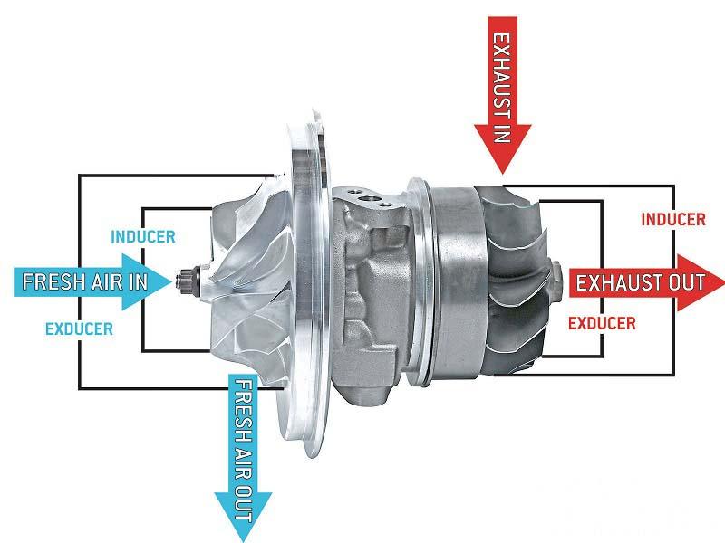 turbocharger-diagram-parts-function-chra-inducer-exducer